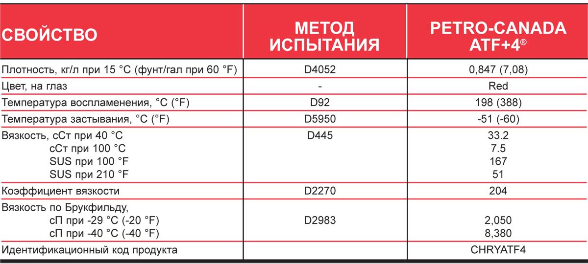 Petro-Canada ATF +4 - типовые данные испытаний.