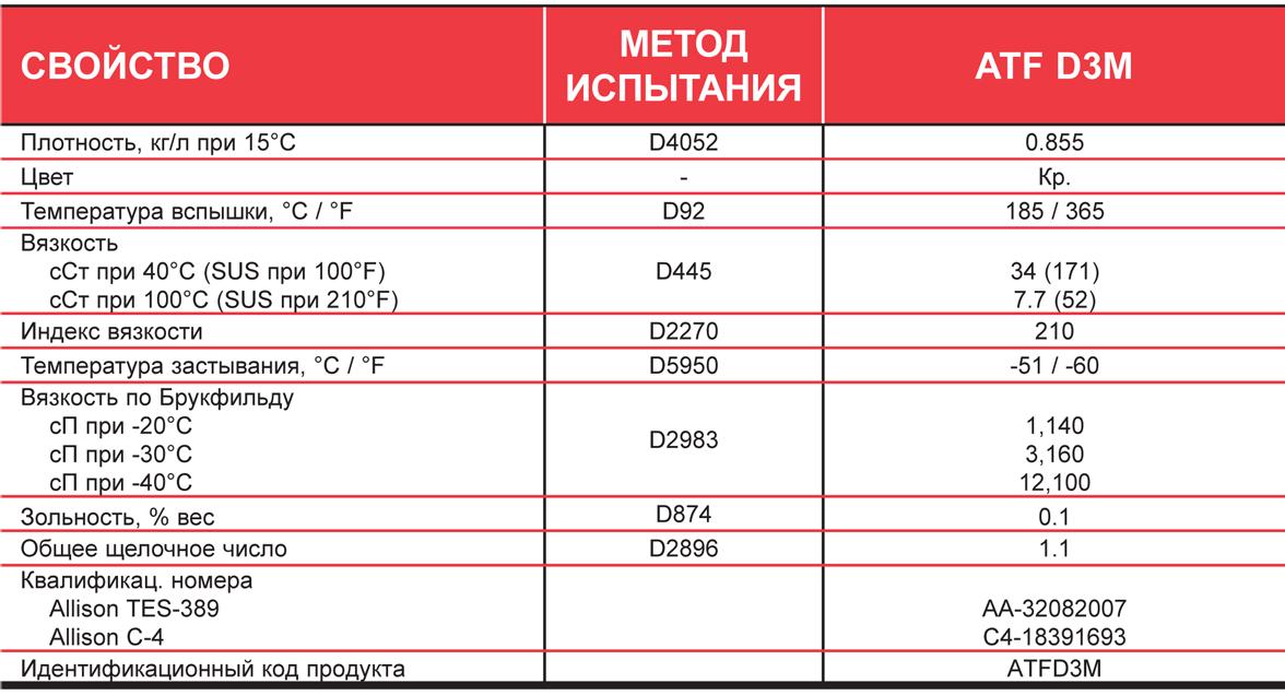 Petro-Canada ATF D3M - типовые данные испытаний.