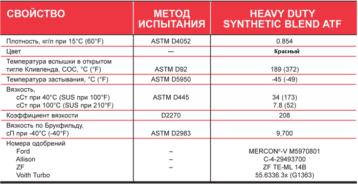Petro-Canada Heavy Duty Synthetic Blend - типовые данные испытаний