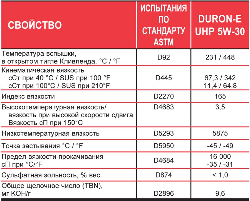 Petro-Canada DURON-E UHP 5W-30 - типовые данные испытаний