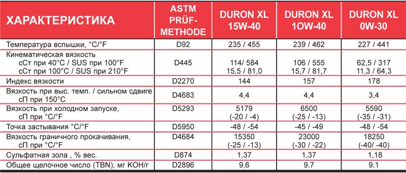 Petro-Canada DURON XL Synthetic Blend: типовые данные испытаний.
