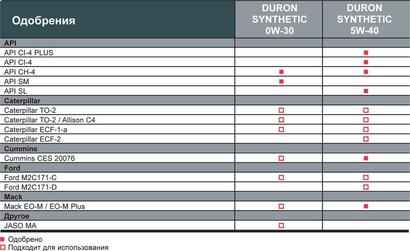 Petro-Canada DURON SYNTHETIC: Одобрения и рекомендации