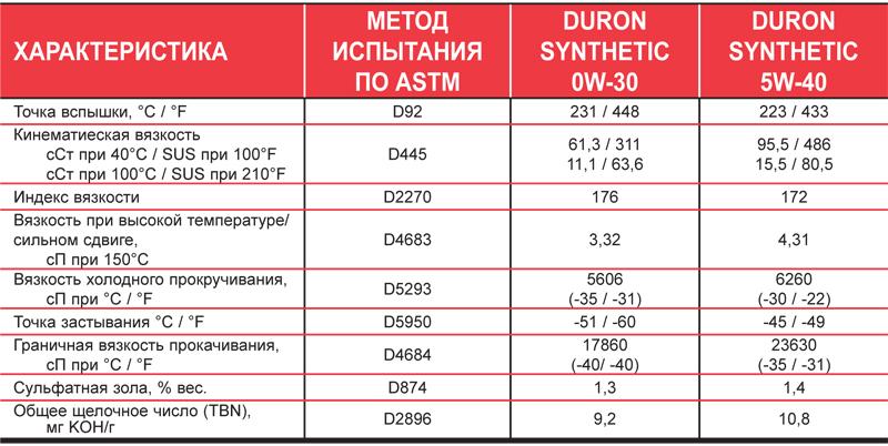 Petro-Canada DURON SYNTHETIC - Типовые данные испытаний