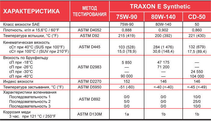 Petro-Canada TRAXON E Synthetic: типовые данные испытаний.