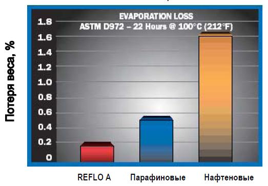 Petro-Canada: Потери от испарения ASTM D972–22 часа при 1000С.