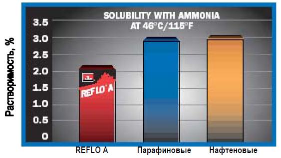 Petro-Canada: Растворимость в аммиаке при 460 С.