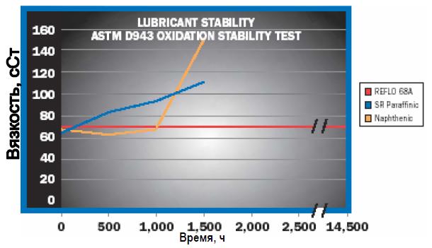 Petro-Canada: Высокоэффективная стабильность масел REFLO A.