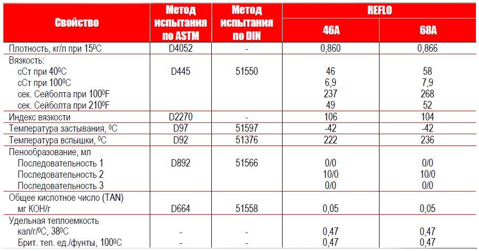 Petro-Canada REFLO A - типовые данные испытаний.