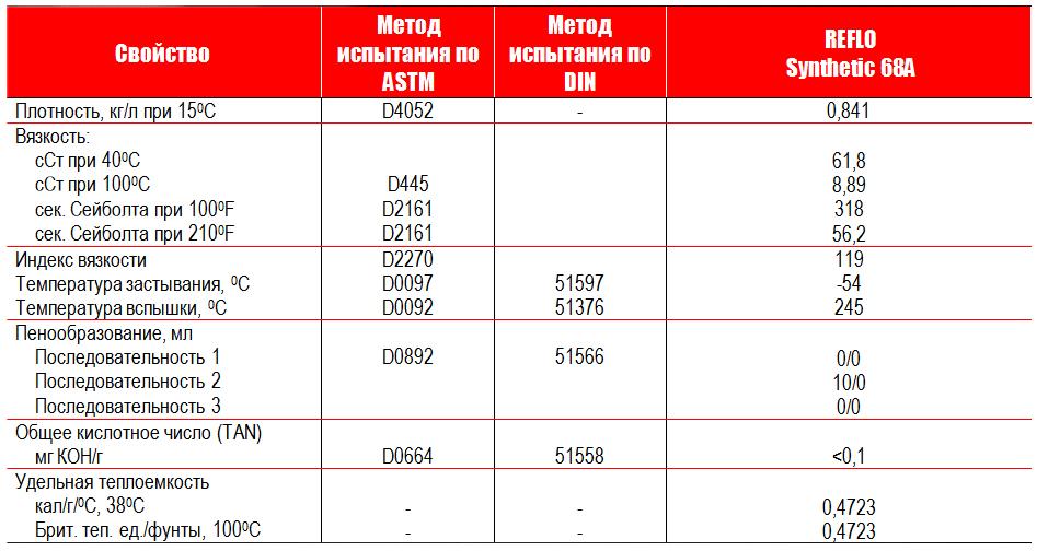 Petro-Canada: REFLO SYNTHETIC 68A - типовые данные испытаний.