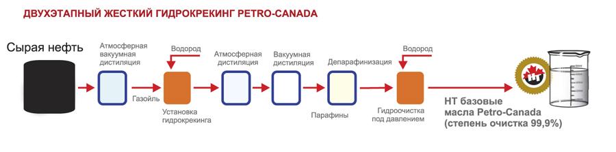 Технология жесткого гидрокрекинга HT компании Petro-Canada