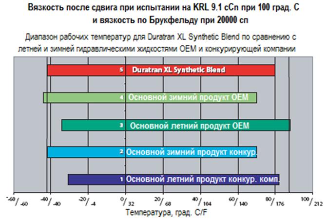 Petro-Сanada DURATRAN и DURATRAN XL Synthetic - Тест на вязкость, после сдвига.