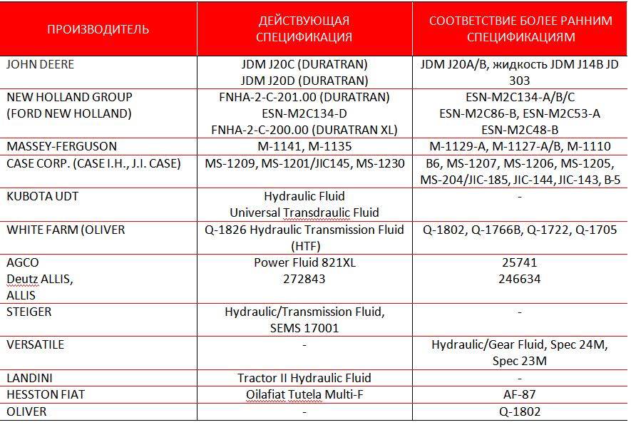 Petro-Сanada DURATRAN и DURATRAN XL Synthetic: жидкости для сельскохозяйственных тракторов.