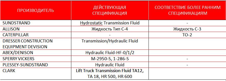 Petro-Сanada DURATRAN и DURATRAN XL Synthetic: трансмиссионные и гидравлические системы, дифференциалы.