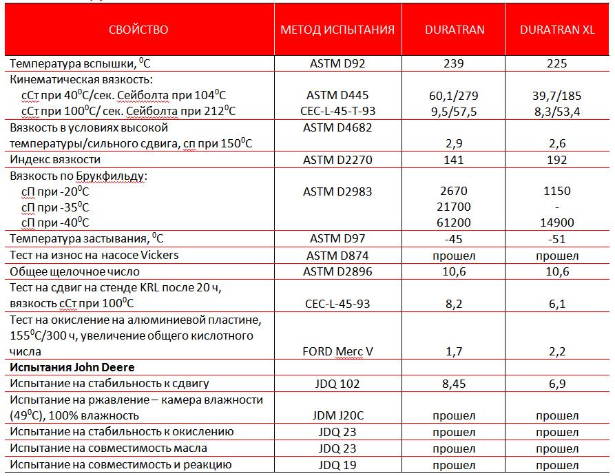 Petro-Сanada DURATRAN и DURATRAN XL Synthetic - ТИПОВЫЕ ДАННЫЕ ИСПЫТАНИЙ