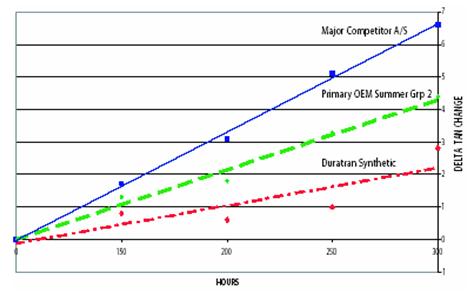 Petro-Сanada Duratran Synthetic - Тест на окисление