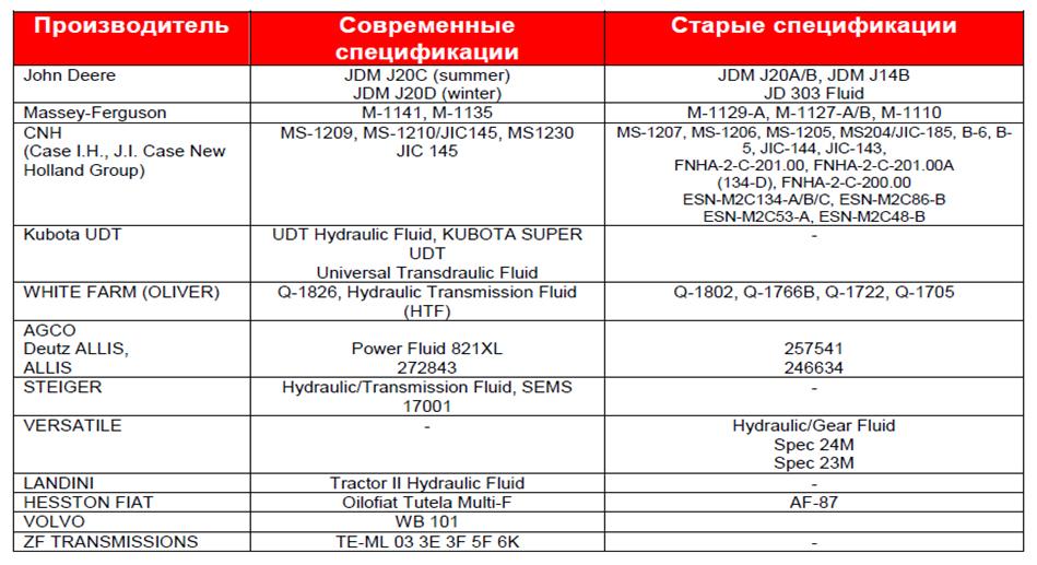 Petro-Сanada Duratran Synthetic: Жидкости для с / х тракторов.
