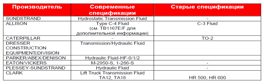 Petro-Сanada Duratran Synthetic: Трансмиссии, дифференциалы и гидравлики.