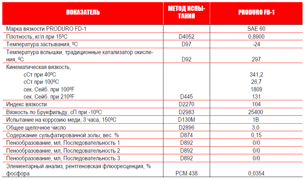 Petro-Сanada: PRODURO FD-1: типовые данные испытаний.
