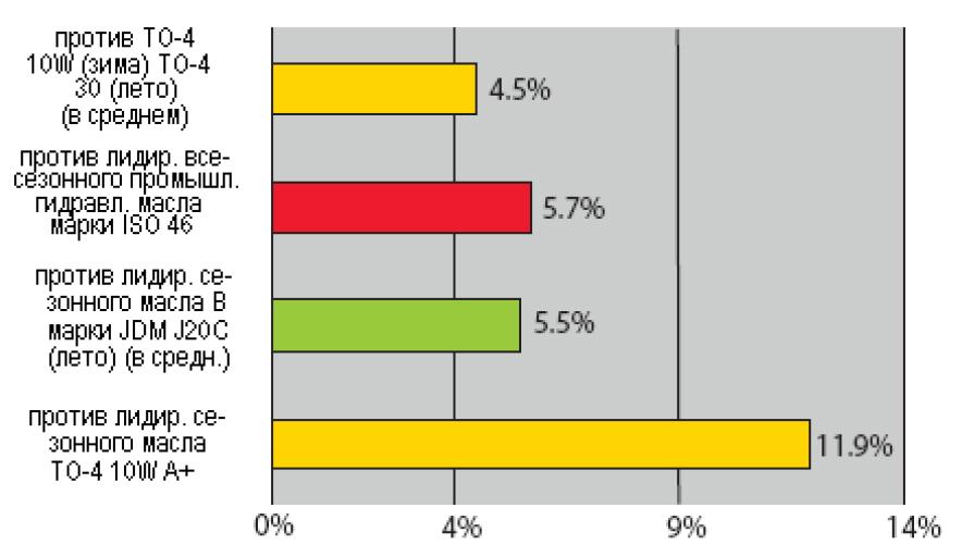 Petro-Сanada: PRODURO TO-4+ Synthtiс All Season - Produro TO-4+ в сравнении с конкурентными гидравлическими маслами.