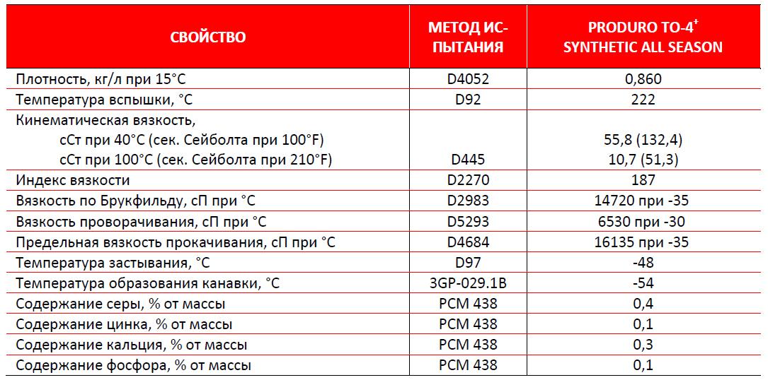 Petro-Сanada: PRODURO TO-4+ Synthtiс All Season: типовые данные испытаний.