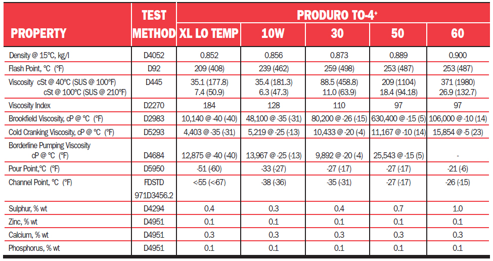 Petro-Сanada PRODURO TO-4+ XL • PRODUROTM TO-4+: температурный диапазон применения.