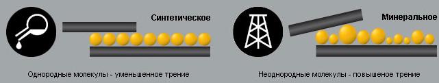 Чем отличается минеральное масло от синтетического?