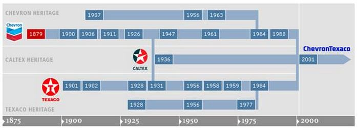 Наследие: Chevron, Texaco, Caltex, 1879-2001 гг.