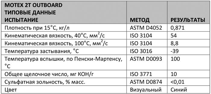 Основные характеристики: Texaco Motex 2T Outbord