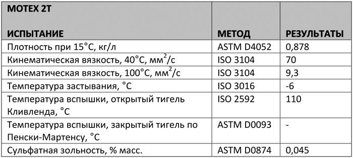Основные характеристики: Texaco Motex 2T