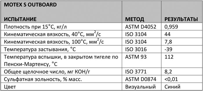 Основные характеристики: Texaco Motex S Outbord