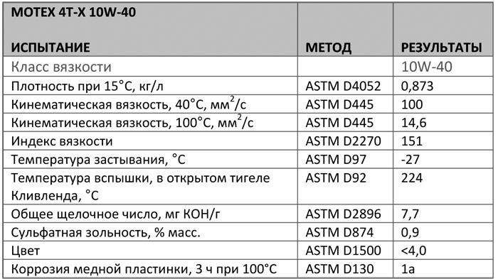 Основные характеристики: Texaco Motex 4T 10W-40