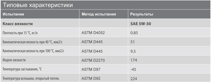 Основные характеристики: Texaco Havoline Energy 5W-30