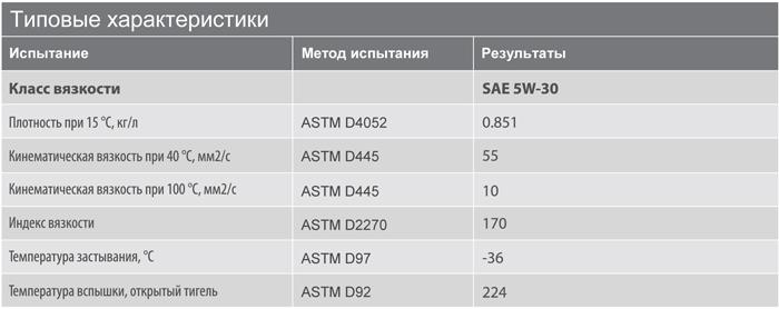 Основные характеристики: Texaco Havoline Energy MS 5W-30