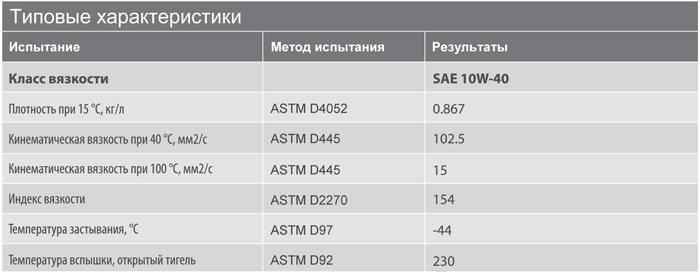 Основные характеристики: Texaco Havoline Extra 10W-40