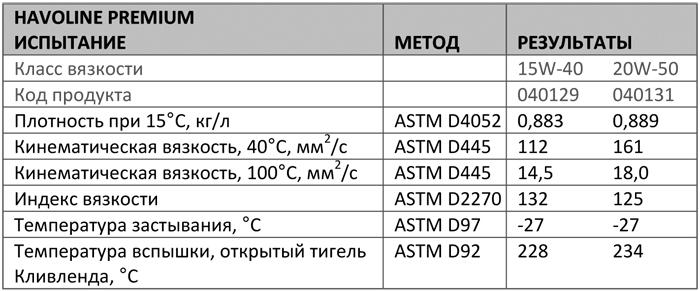 Основные характеристики: Texaco Premium 15W-40, 20W-50