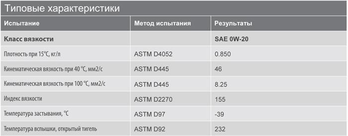Основные характеристики: Texaco Havoline Ultra 0W-20