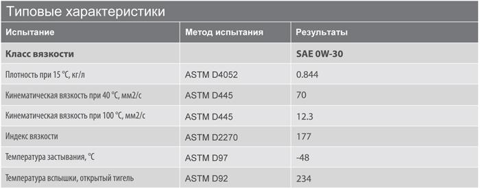 Основные характеристики: Texaco Havoline Ultra 0W-30