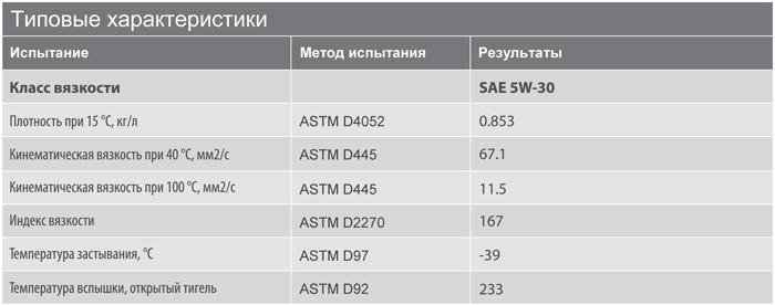 Основные характеристики: Texaco Havoline Ultra R 5W-30