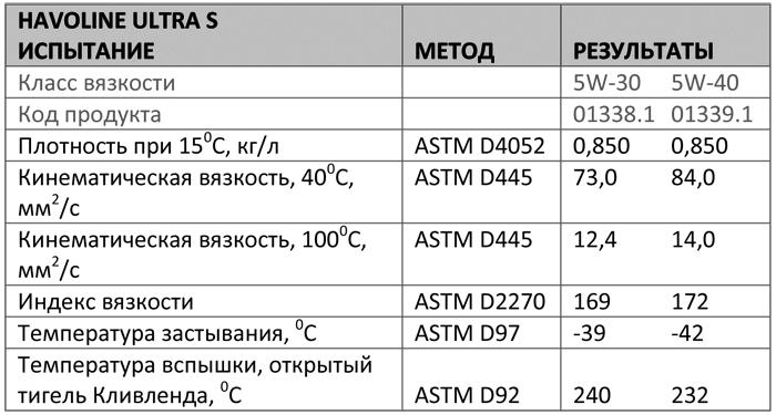 Основные характеристики: Texaco Havoline Ultra S 5W-30, 5W-40