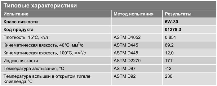 Основные характеристики: Texaco Havoline Ultra V 5W-30