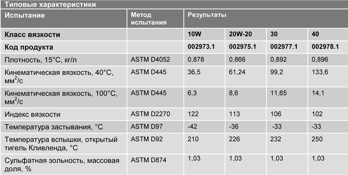Основные характеристики: Texaco Ursa HD 10W, 20W-20, 30, 40