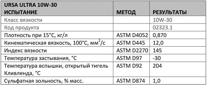 Основные характеристики: Texaco Ursa Ultra 10W-30