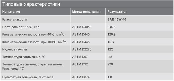 Основные характеристики: Texaco Ursa Ultra LE 15W-40