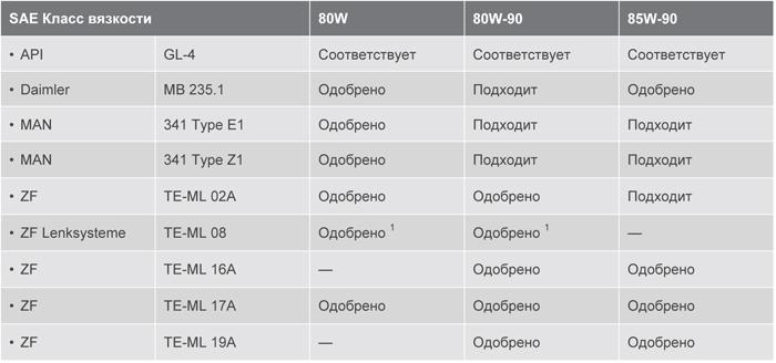 Допуски и соответствия: Texaco Geartex EP-A 80W, 80W-90, 85W-90