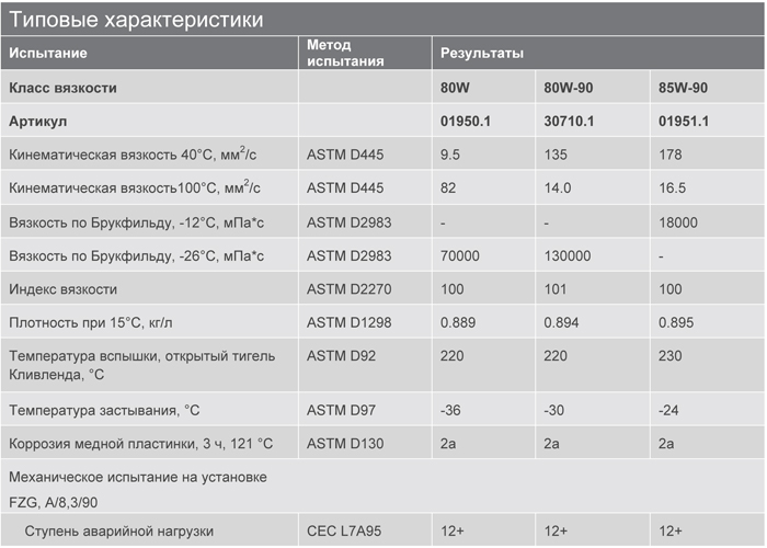 Основные характеристики: Texaco Geartex EP-A 80W, 80W-90, 85W-90