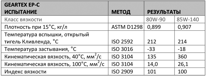 Основные характеристики: Texaco Geartex EP-C 80W-90, 85W-140