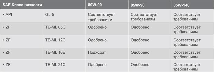 Допуски и соответствия: Texaco Geartex LS 80W-90, 85W-90, 85W-140