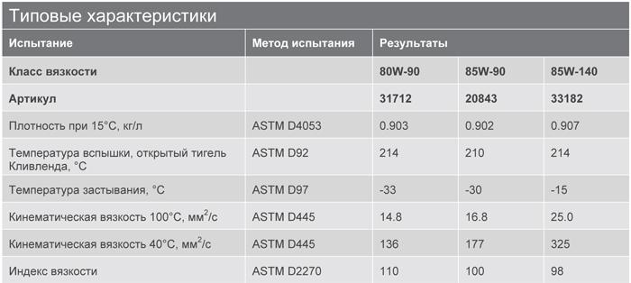 Основные характеристики: Texaco Geartex LS 80W-90, 85W-90, 85W-140