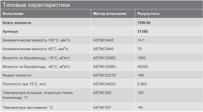 Основные характеристики: Texaco Geartex S4 75W-90