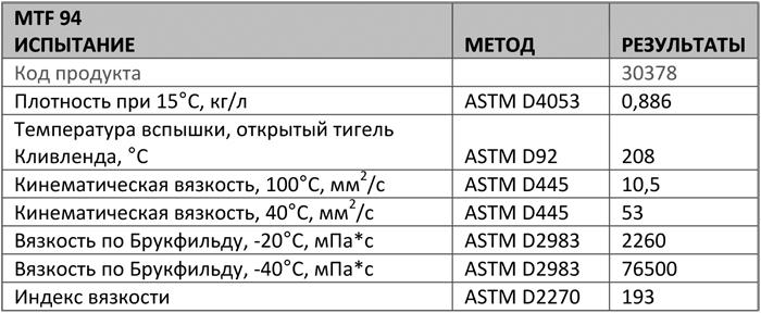 Основные характеристики: Texaco MTF 94